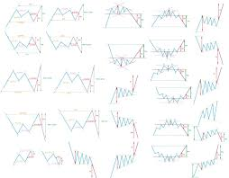 Chart Pattern Trader