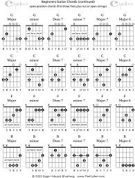 Open G Tuning Guitar Chords Chart Bedowntowndaytona Com
