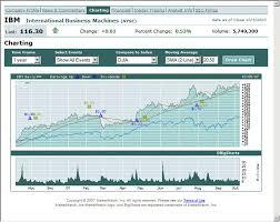 Interactive Brokers Chart Tutorial Interactive Charts Webinar Notes Interactive Brokers