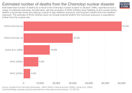 What Was The Death Toll From Chernobyl And Fukushima Our
