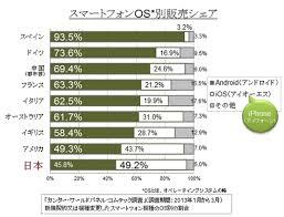 「iPhoneのシェア率、日本は米国よりも高い理由」の画像検索結果