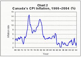 Canadas Inflation Performance And Why It Matters Bank Of