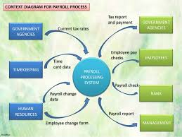 Hr Payroll Process Flow Chart Payroll Process Flowchart