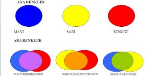 Renklerin Anlamlari Sizin Yasam Renginiz Ne Indigo Dergisi
