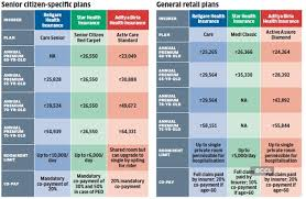 Hdfc ergo my:health suraksha plan. Health Insurance For Senior Citizens How Senior Citizens Aged Over 65 Years Can Get Optimal Health Insurance At Reasonable Cost