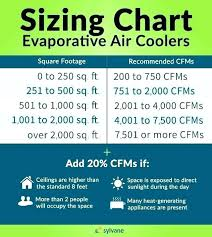 Ac Size Chart Ac Unit Size Chart Swamp Cooler Sizing Window Remade Pw