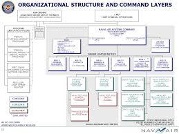 Nawcwd Organizational Chart Related Keywords Suggestions