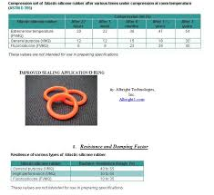 Types And Properties Of Moldable Silicone Rubber Albright