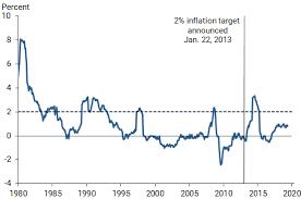 Federal Reserve Bank Of San Francisco Negative Interest