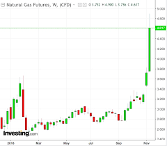 U S Natural Gas Leads Global Commodities With 60 Rally On