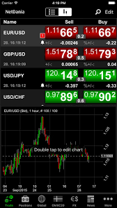Netdania Forex Charts Netdania Stock Forex Trader By Netdania Srl