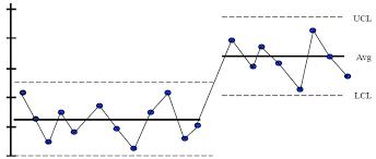 Control Chart Education Ohsu Cpd