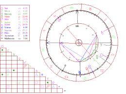 0800 Horoscope Com Birth Chart 0800 Horoscope Com Interactive Astrology Horoscopes