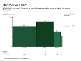 How To Plot A Mekko Chart In Excel Cross Validated