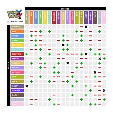 Pokemon Weakness Chart Pokemon Strengths And Weakness