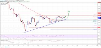 Bitcoin Chart Analysis Bitcoin Btc Price Could Accelerate If It Breaks 10 600