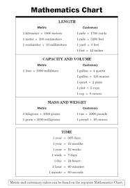 Math Conversions Chart Jasonkellyphoto Co
