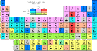 Element 113 on periodic table discovered in Asia   Odisha ...