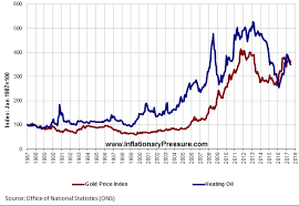 Heating Oil Price Chart 2017 Inflation Data