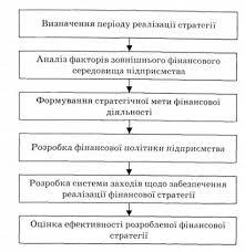 Перспективное финансовое планирование основа формирования  Основные этапы разработки финансовой стратегии предприятия