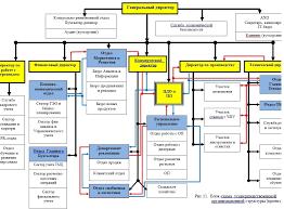 Оформление схем в дипломной работе примеры как правильно   оформление схем в дипломе