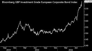 Corporate Bond Spreads Chart