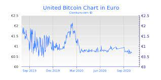 Track live cryptocurrency prices at livebtcprice.com. How To Get United Bitcoin How To Earn Bitcoin Wikihow