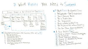 7 Work Habits You Need To Succeed
