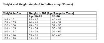 Weight Acc To Height And Age