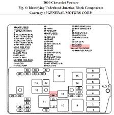 venture fuse box wiring diagram site 2003 venture van fuse box diagram wiring diagrams schematic el camino fuse box chevy venture fuse