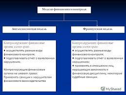 Презентация на тему ТЕМА ФИНАНСОВЫЙ КОНТРОЛЬ Сущность и  38 Модели финансового контроля Англосаксонская модельФранцузская модель Контролирующие финансовые органы