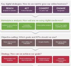 Digital Marketing Strategy Framework Digital Marketing