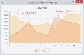 Javafx Chart Animation Javafx Areachart And Stackedareachart