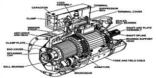 electric generator. The Main Components Of An Electric Generator Are Given Below: R