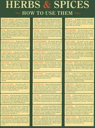 How To Use Herbs And Spices Chart Herbs Spices Chart How To Use Them Has A Link To Print