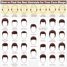What Hair Style Should I Get finding the right haircut for you haircuts face shapes and hair 7653 by wearticles.com
