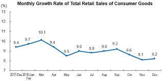Monthly Retail Sales Chart Total Retail Sales Of Consumer Goods Up By 9 0 Percent In