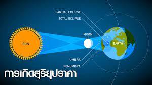 การเกิดสุริยุปราคา (Solar Eclipse)
