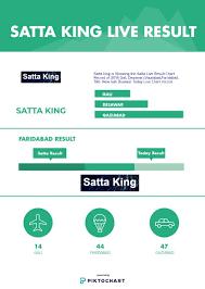 8 Satta King Record Chart Gali Desawar Gaziabad Faridabad