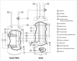 wiring diagram for suburban water heater the wiring diagram water tank connection diagram nilza wiring diagram