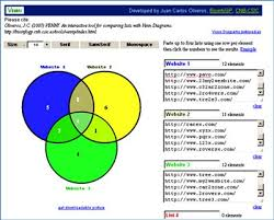 Venn Diagram Generator Excel Best Excel Charts Types For Data Analysis Presentation And Reporting