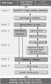 Flow Chart Of Sea State Processor Sst Designed For Nrt