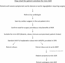Valve Progressive Size Chart Patient Selection Flow Chart Avr Aortic Valve Replacement