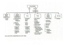 Air Force Structure Chart Rhodesian Security Forces