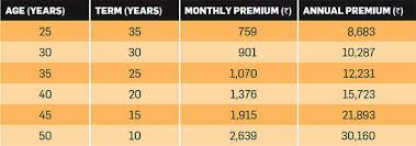 Get 5 Essential Insurance Plans For Just Rs 2 620 Per Month