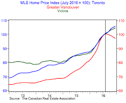 Vancouver House Price Chart 2016 B C Year In Review 2017 Housing In Vancouver Where A One