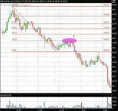 Fibonacci Retracement Levels In Day Trading