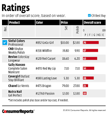 consumer reports dishwasher ratings. Delighful Ratings Related Topics Intended Consumer Reports Dishwasher Ratings R