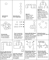 Pattern Of Interaction Inspiration The Aesthetics And Practice Of Designing Interactive Computer Events