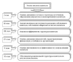 Финансовые аспекты банкротства предприятия studentoff Обобщенно этапы анализа формирования размещения и использования источников финансирования организации можно представить на рис 1 2